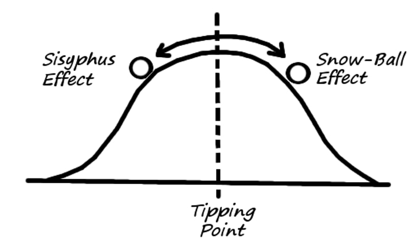 tipping point before